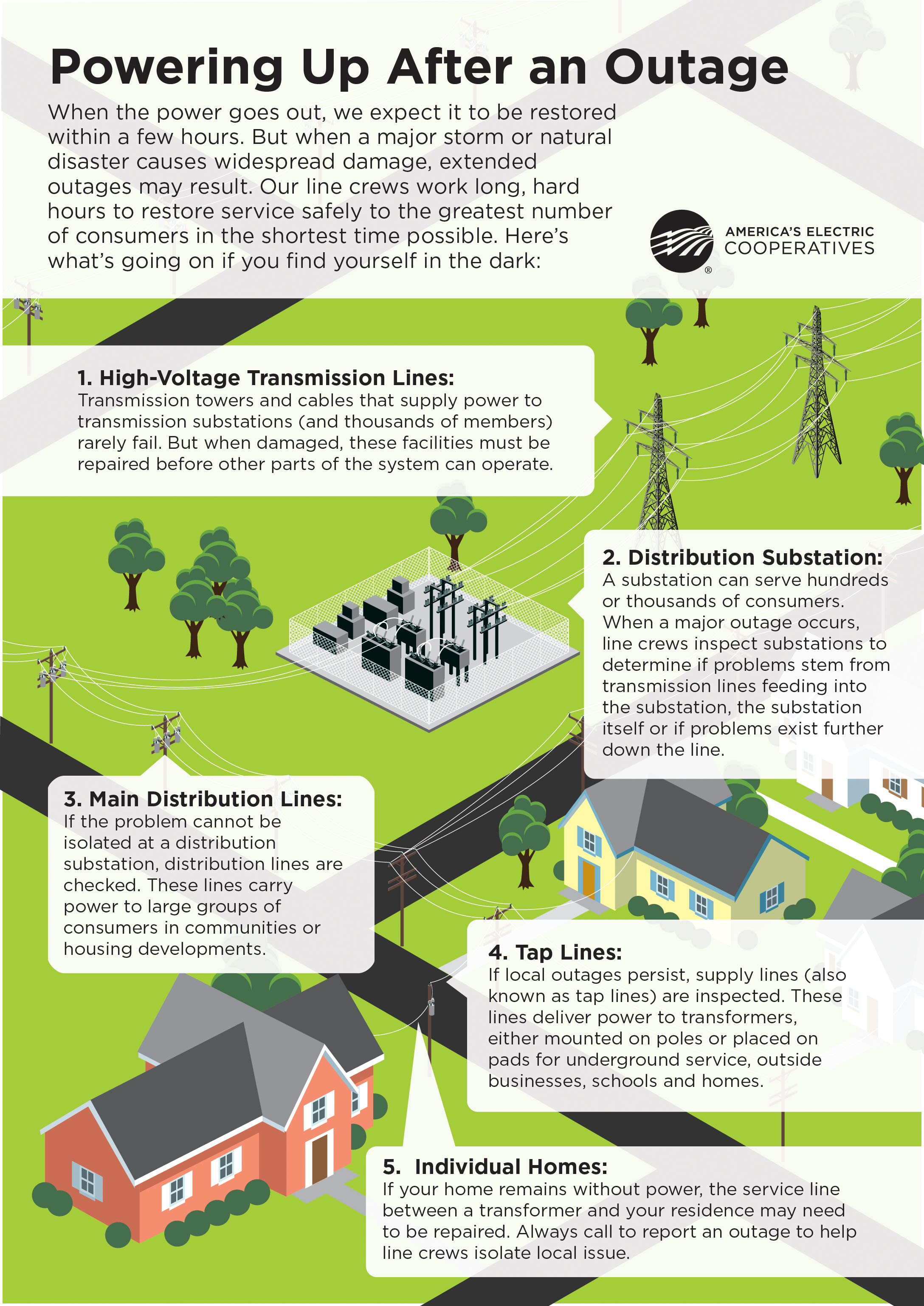 Steps to restoring a power outage