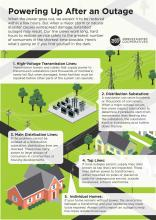 Steps to restoring power